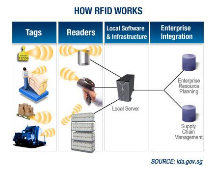 how_RFID_works